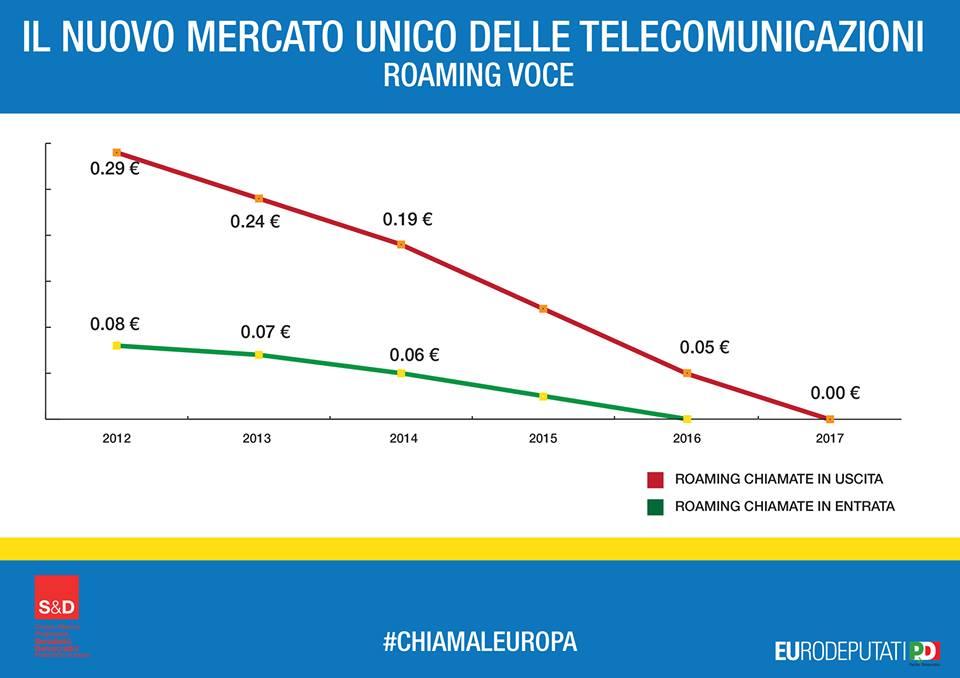 L 39 abolizione del roaming e 39 ormai ufficiale enrico gasbarra for Abolizione roaming in europa